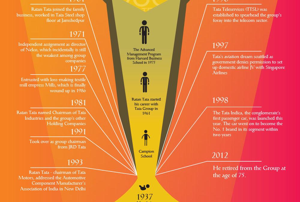 Ratan Tata – Entrepreneurial Journey